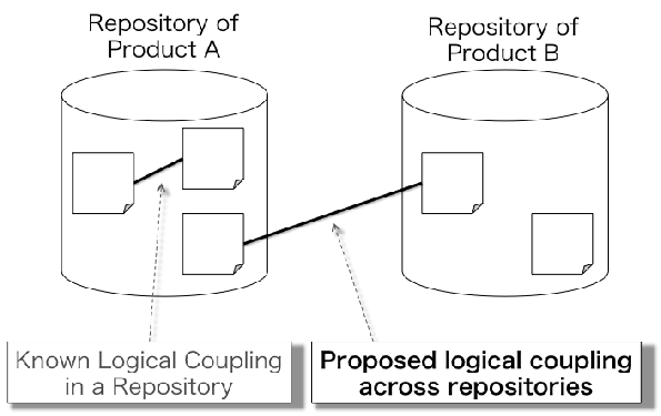 Logical Coupling Detection