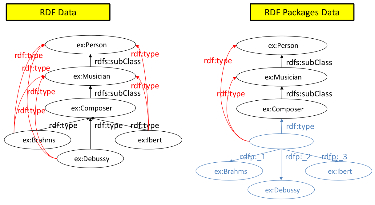 Space-efficient Representation of RDF Data using RDFPackages
